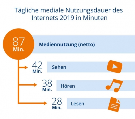 Der tägliche Medienkonsum im Internet nimmt weiterhin zu, Bewegtbildinhalte durchschnittlich am längsten konsumiert werden/ Foto: pixelpublic im Auftrag der ARD/ZDF-Forschungskommission